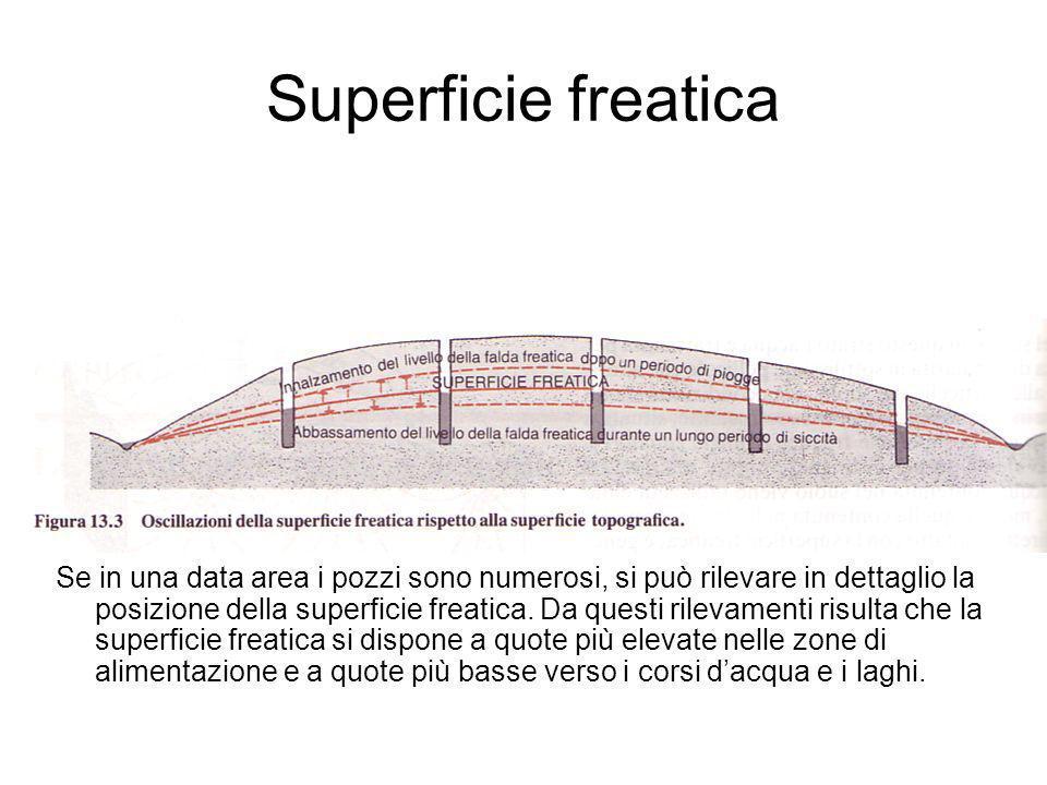 Superficie freatica Se in una data area i pozzi sono numerosi, si può rilevare in dettaglio la posizione della superficie freatica.