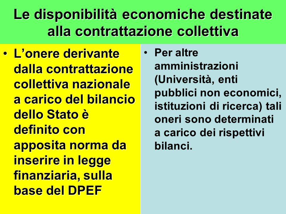 Le disponibilità economiche destinate alla contrattazione collettiva Lonere derivante dalla contrattazione collettiva nazionale a carico del bilancio