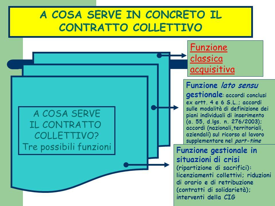 A COSA SERVE IN CONCRETO IL CONTRATTO COLLETTIVO Funzione classica acquisitiva Funzione lato sensu gestionale : accordi conclusi ex artt.