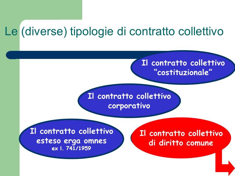 Le (diverse) tipologie di contratto collettivo Il contratto collettivo costituzionale Il contratto collettivo corporativo Il contratto collettivo esteso erga omnes ex l.