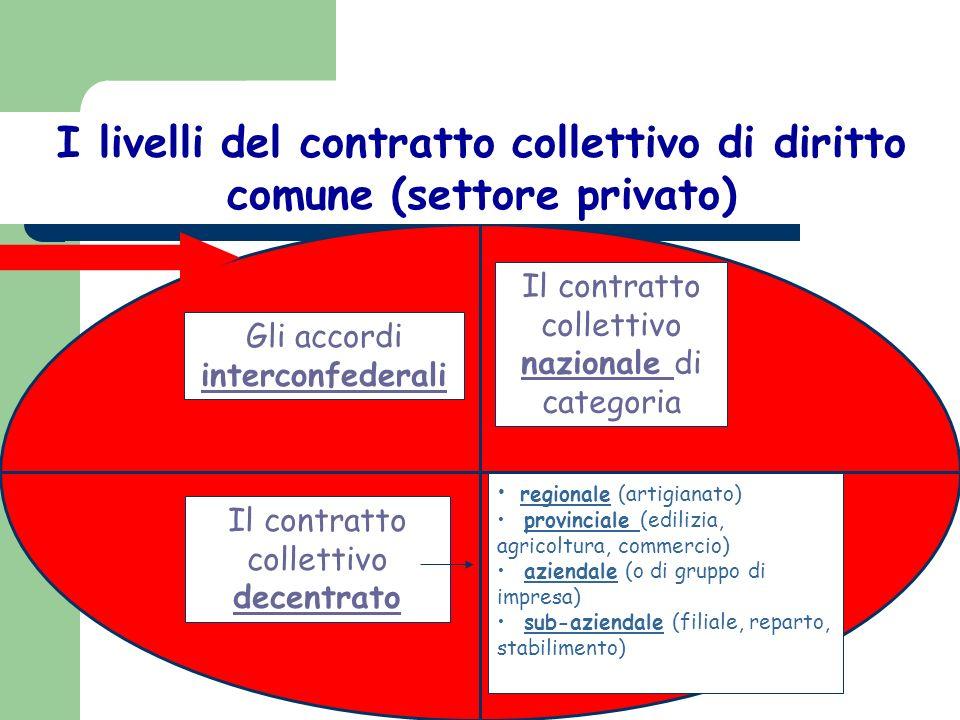 Le (diverse) tipologie di contratto collettivo Il contratto collettivo costituzionale Il contratto collettivo corporativo Il contratto collettivo este