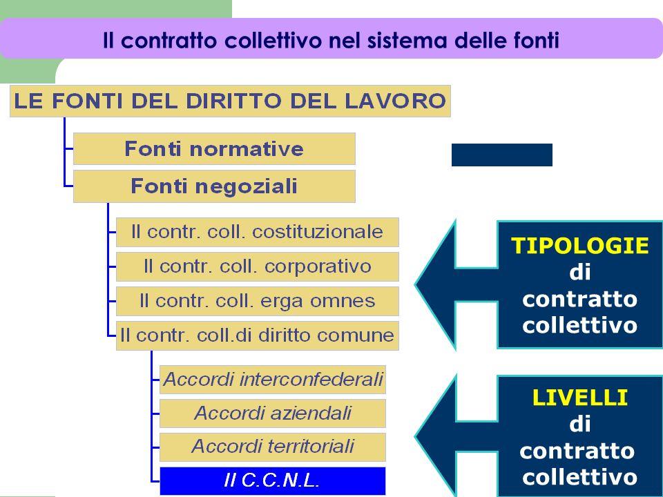 I livelli del contratto collettivo di diritto comune (settore privato) Gli accordi interconfederali Il contratto collettivo nazionale di categoria Il