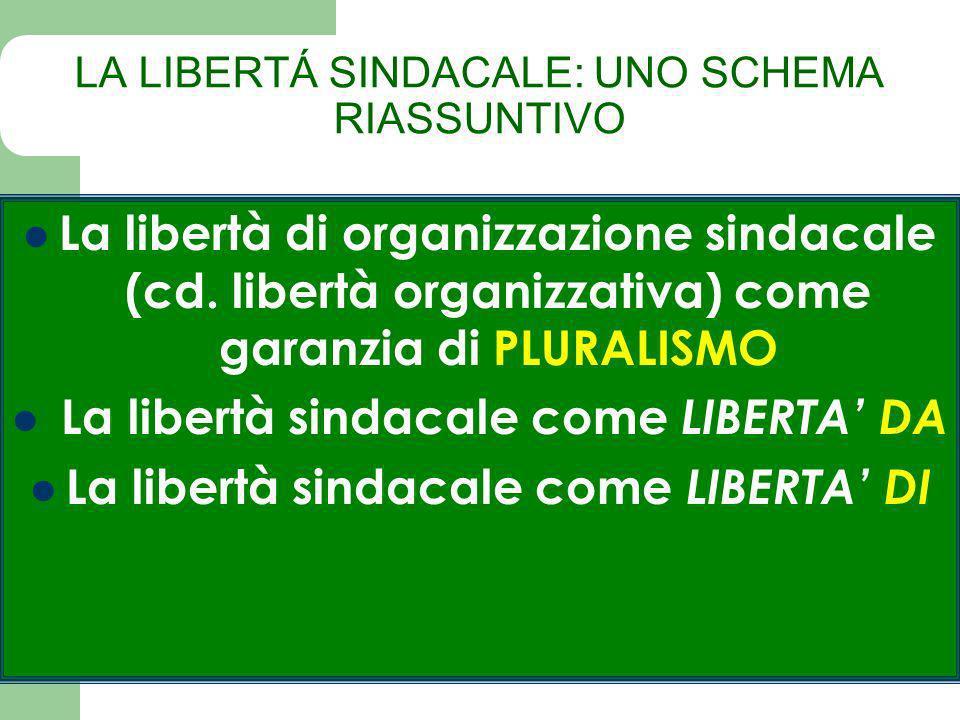 LA LIBERTÁ SINDACALE: UNO SCHEMA RIASSUNTIVO La libertà di organizzazione sindacale (cd.
