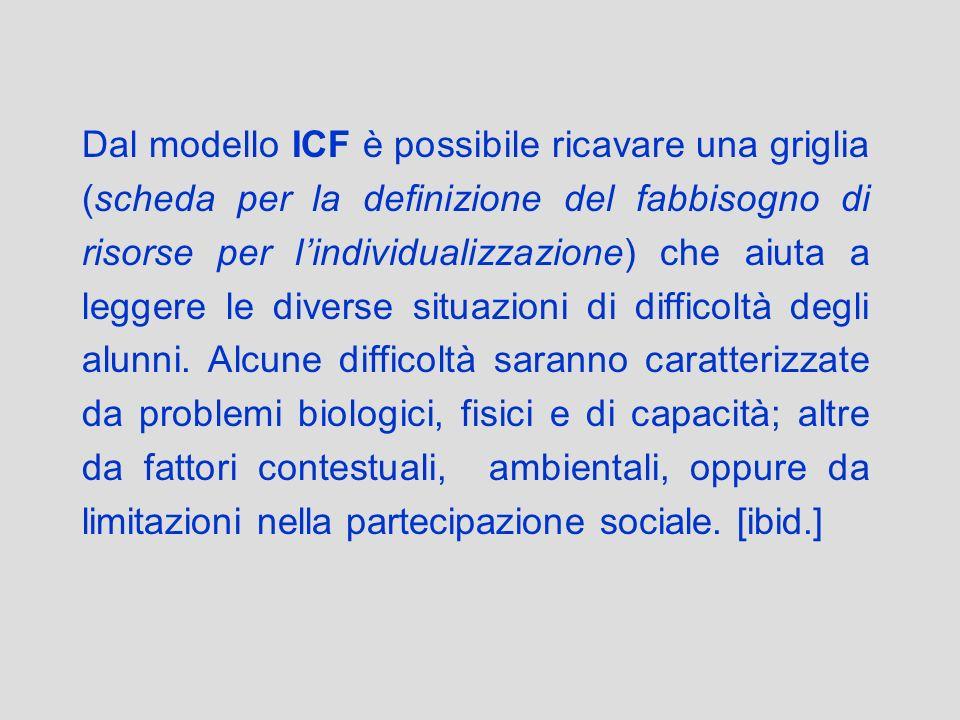 Dal modello ICF è possibile ricavare una griglia (scheda per la definizione del fabbisogno di risorse per lindividualizzazione) che aiuta a leggere le