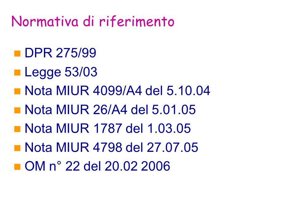 Normativa di riferimento DPR 275/99 Legge 53/03 Nota MIUR 4099/A4 del 5.10.04 Nota MIUR 26/A4 del 5.01.05 Nota MIUR 1787 del 1.03.05 Nota MIUR 4798 de