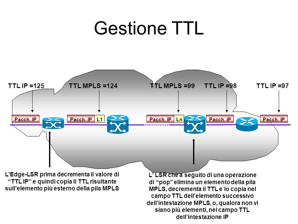 Gestione TTL Pacch. IP TTL IP =125 LEdge-LSR prima decrementa il valore di TTL IP e quindi copia il TTL risultante sullelemento più esterno della pila