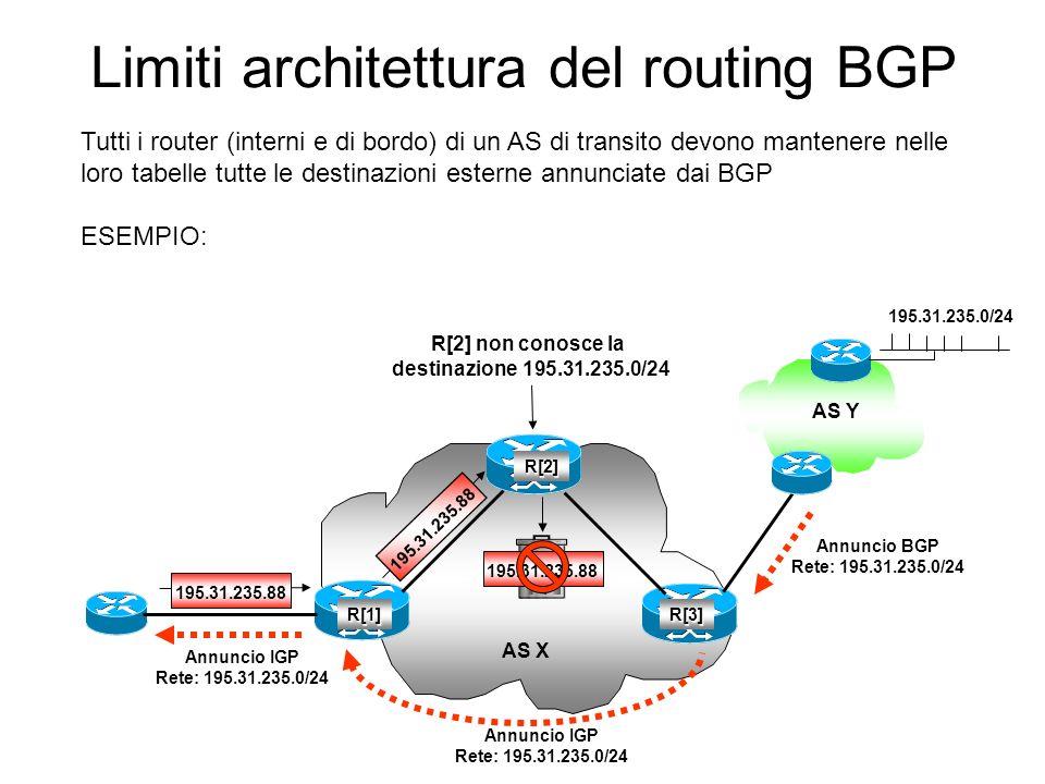 Limiti architettura del routing BGP AS Y 195.31.235.88 R[3]R[1] R[2] AS X 195.31.235.88 Annuncio BGP Rete: 195.31.235.0/24 195.31.235.0/24 Annuncio IG