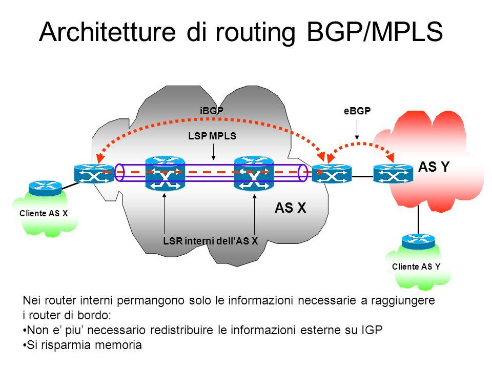 Architetture di routing BGP/MPLS AS X AS Y Cliente AS Y LSR interni dellAS X Cliente AS X iBGP iBGPeBGP LSP MPLS Nei router interni permangono solo le