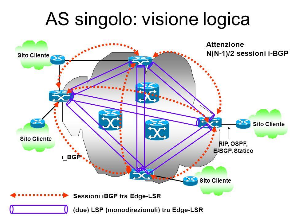 AS singolo: visione logica RIP, OSPF, E-BGP, Statico Sito Cliente (due) LSP (monodirezionali) tra Edge-LSR Sito Cliente Sessioni iBGP tra Edge-LSR i_B
