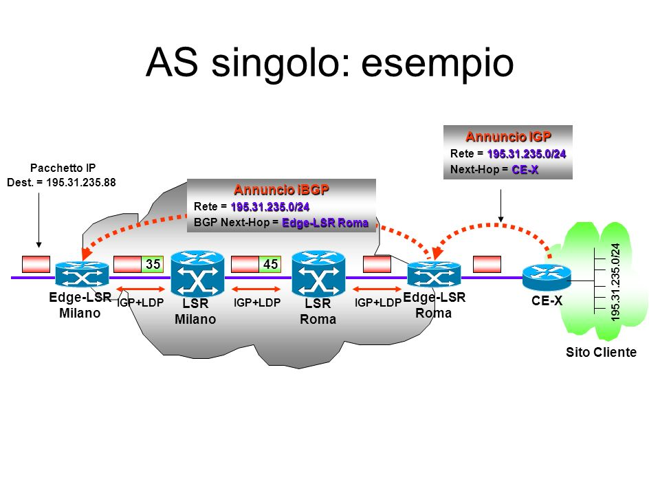 AS singolo: esempio Edge-LSR Roma Edge-LSR Milano Sito Cliente IGP+LDP Annuncio iBGP 195.31.235.0/24 Rete = 195.31.235.0/24 Edge-LSR Roma BGP Next-Hop