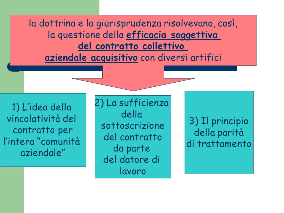 DIVERSI CONTENUTI E DIVERSE FUNZIONI ASSUNTI DAL CONTRATTO AZIENDALE: I - LA FUNZIONE LATO SENSU GESTIONALE II- LA FUNZIONE GESTIONALE IN SITUAZIONI DI CRISI
