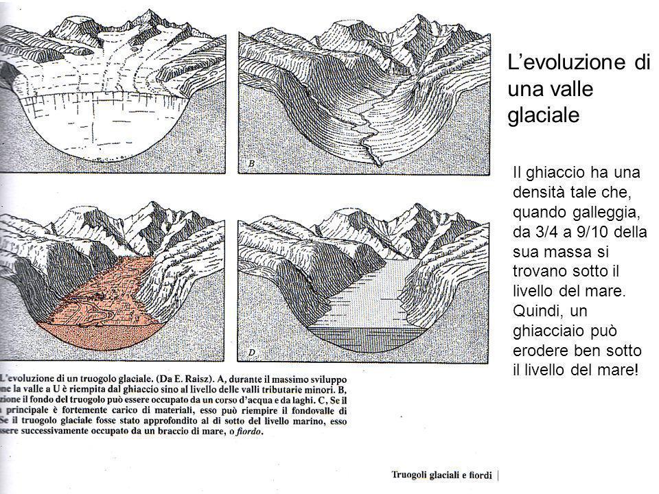Levoluzione di una valle glaciale Il ghiaccio ha una densità tale che, quando galleggia, da 3/4 a 9/10 della sua massa si trovano sotto il livello del