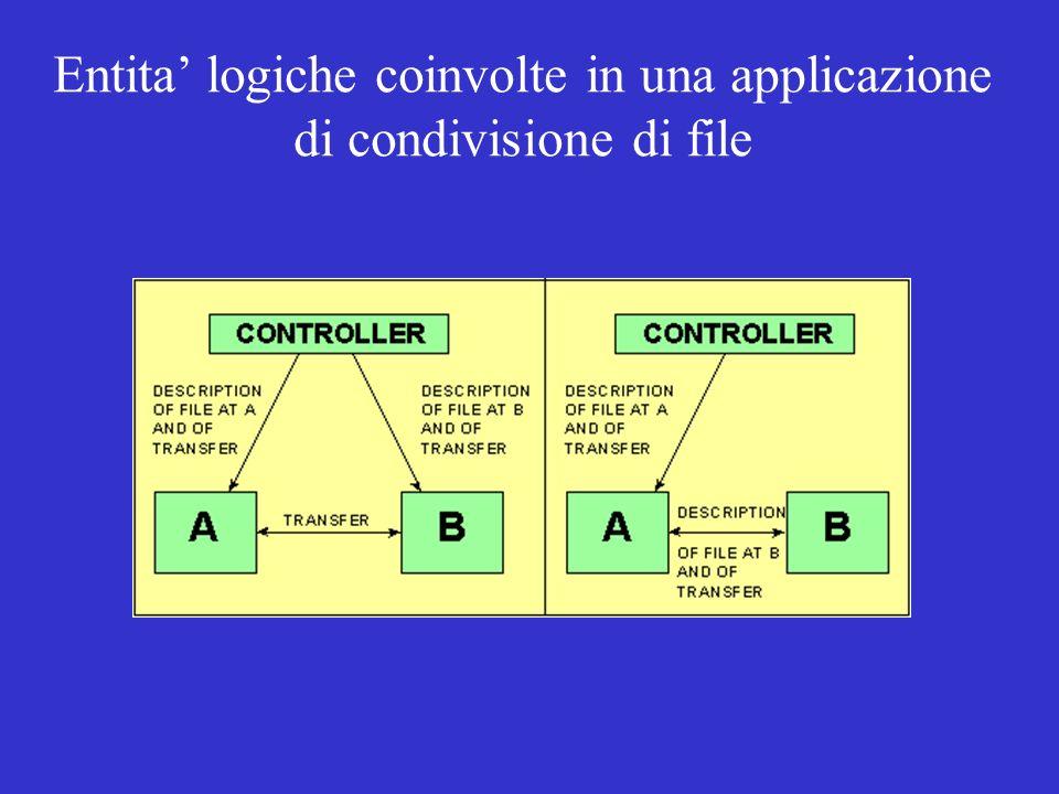 Entita logiche coinvolte in una applicazione di condivisione di file