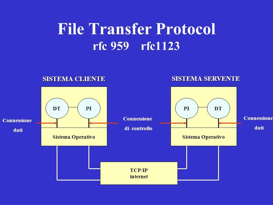File Transfer Protocol rfc 959 rfc1123 SISTEMA CLIENTE DTPI Sistema Operativo SISTEMA SERVENTE PIDT Sistema Operativo TCP/IP internet Connessione di c