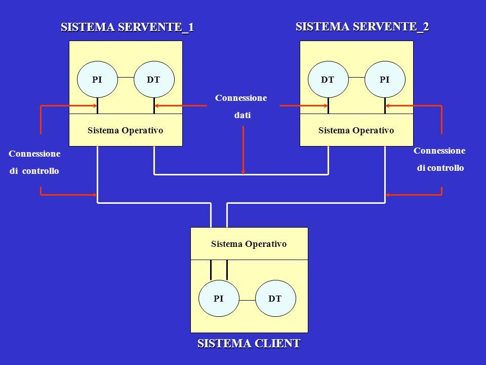 SISTEMA SERVENTE_1 PIDT Sistema Operativo SISTEMA SERVENTE_2 DTPI Sistema Operativo Connessione dati Connessione di controllo Connessione di controllo