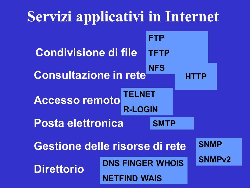 Servizi applicativi in Internet Condivisione di file Consultazione in rete Accesso remoto Gestione delle risorse di rete Posta elettronica FTP TFTP NF