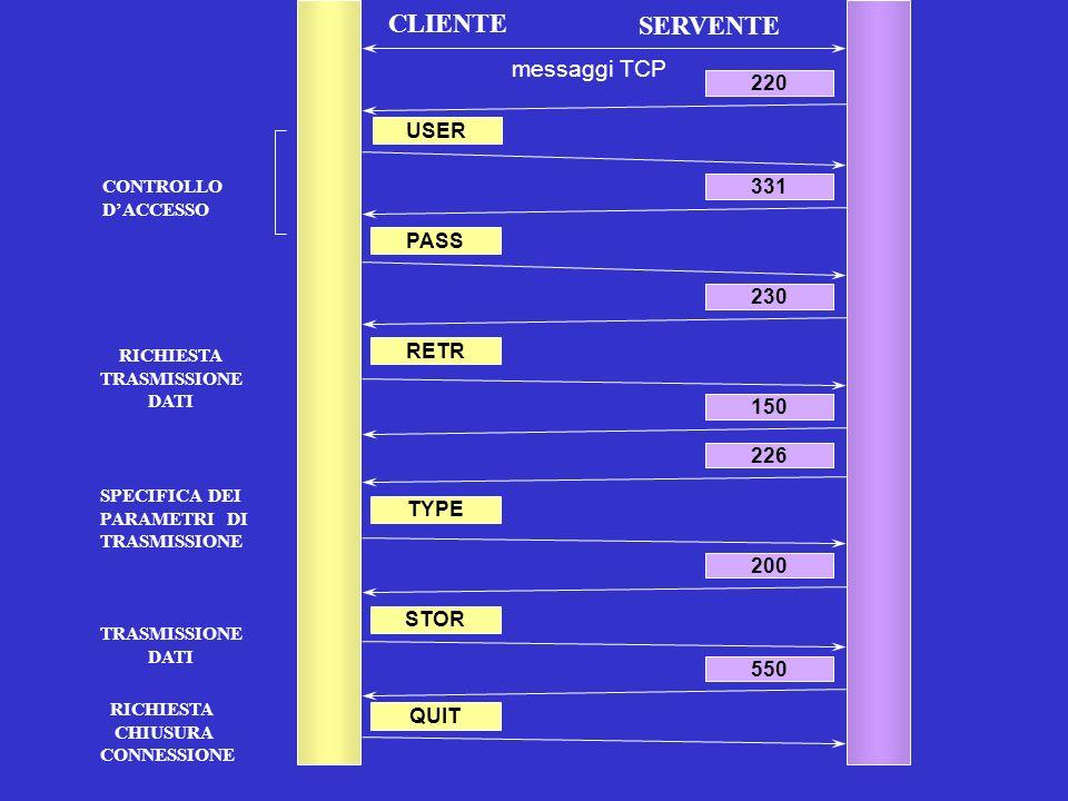 CLIENTE SERVENTE USER 220 messaggi TCP 331 PASS 230 RETR STOR TYPE 226 150 200 550 QUIT CONTROLLO DACCESSO RICHIESTA TRASMISSIONE DATI SPECIFICA DEI P