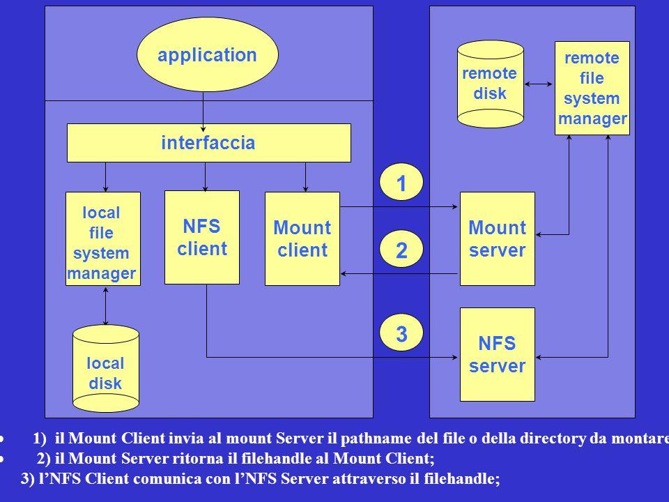 NFS client application interfaccia Mount client Mount server NFS server remote disk remote file system manager local disk 1 2 3 local file system mana