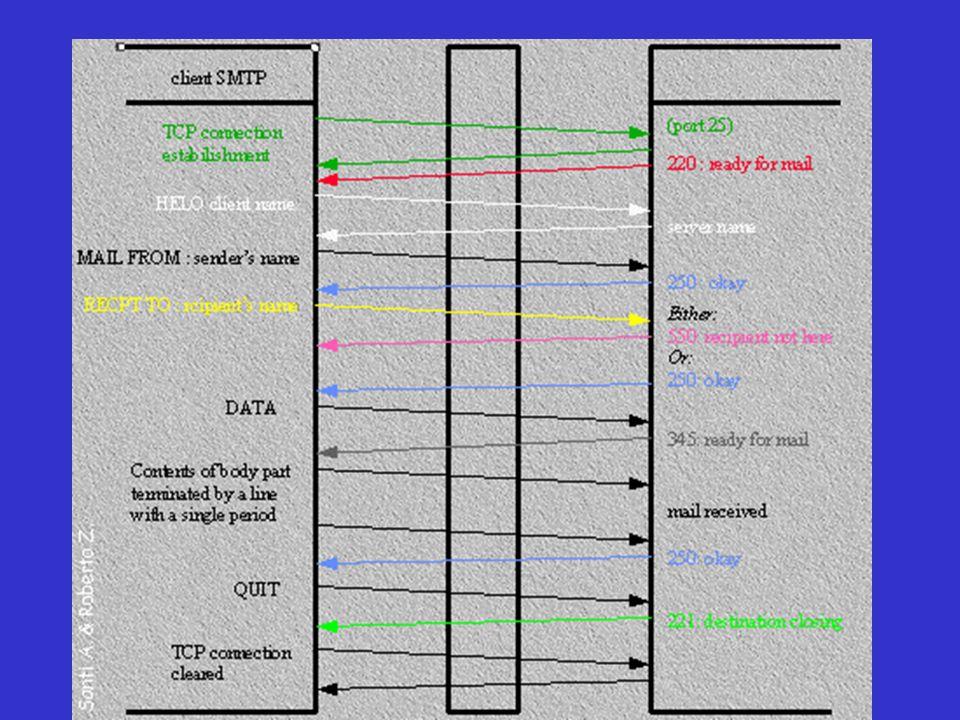 HeaderSignificato To:Indirizzi email dei destinatari primari Bcc: Indirizzi email dei destinatari secondari non visibili dal destinatario primario Cc:Indirizzi email dei destinatari secondari From:Persona che ha creato il messaggio Sender:Indirizzo email del mittente Received : Linea aggiunta da ogni agente di trasferimento lungo il percorso Return- Path: È usato per identificare un percorso di ritorno al mittente Header del messaggio SMTP (RFC822)