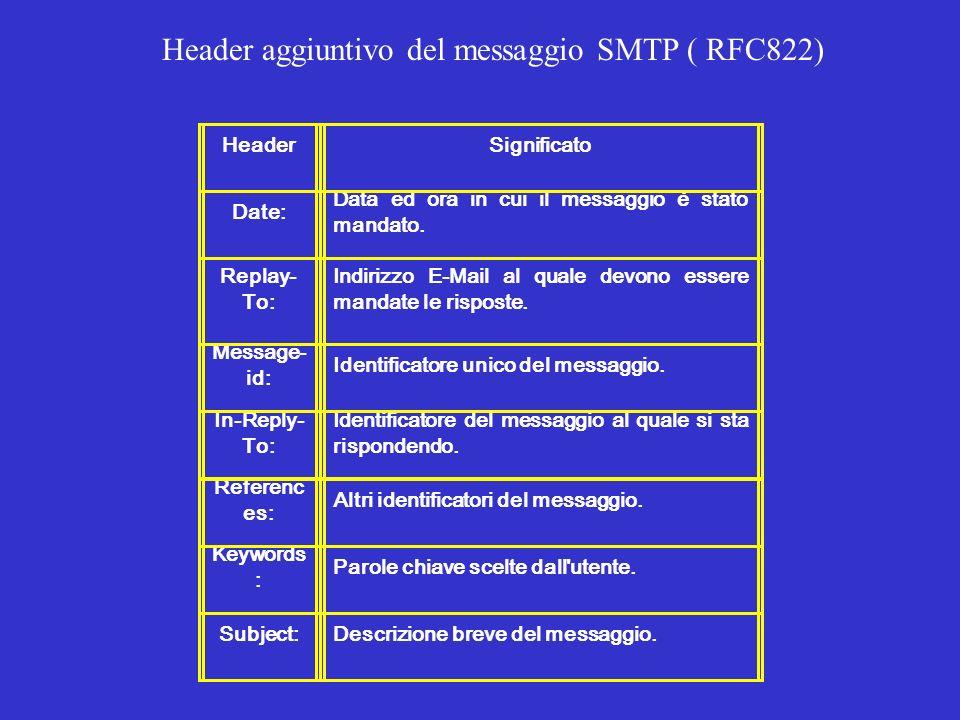 HeaderSignificato Date: Data ed ora in cui il messaggio è stato mandato. Replay- To: Indirizzo E-Mail al quale devono essere mandate le risposte. Mess