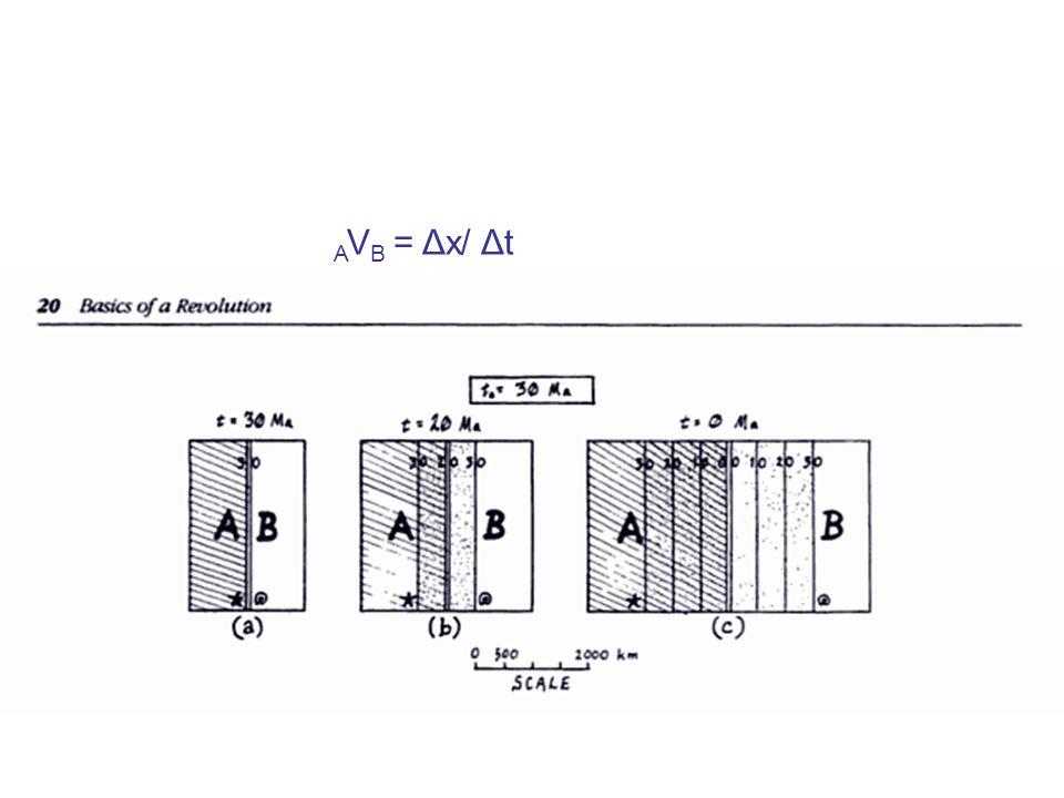 A V B = Δx/ Δt