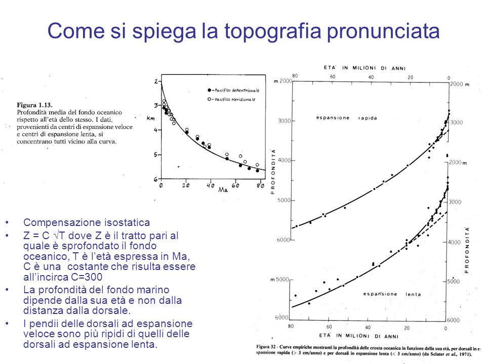 Come si spiega la topografia pronunciata Compensazione isostatica Z = C T dove Z è il tratto pari al quale è sprofondato il fondo oceanico, T è letà e