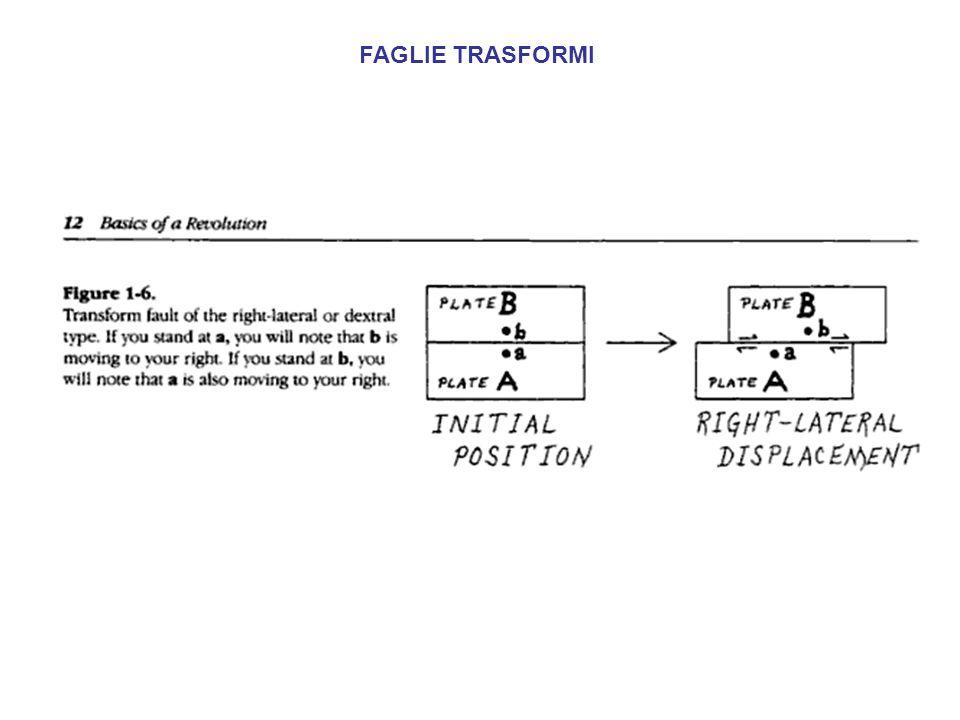 Il meccanismo dellespansione e i margini divergenti