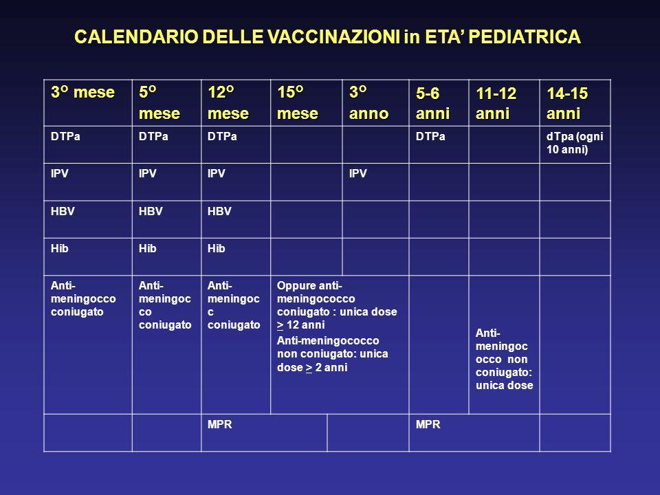 CALENDARIO DELLE VACCINAZIONI in ETA PEDIATRICA 3° mese 5° mese 12° mese 15° mese 3° anno 5-6 anni 11-12 anni 14-15 anni DTPa dTpa (ogni 10 anni) IPV HBV Hib Anti- meningocco coniugato Anti- meningoc c coniugato Oppure anti- meningococco coniugato : unica dose > 12 anni Anti-meningococco non coniugato: unica dose > 2 anni Anti- meningoc occo non coniugato: unica dose MPR