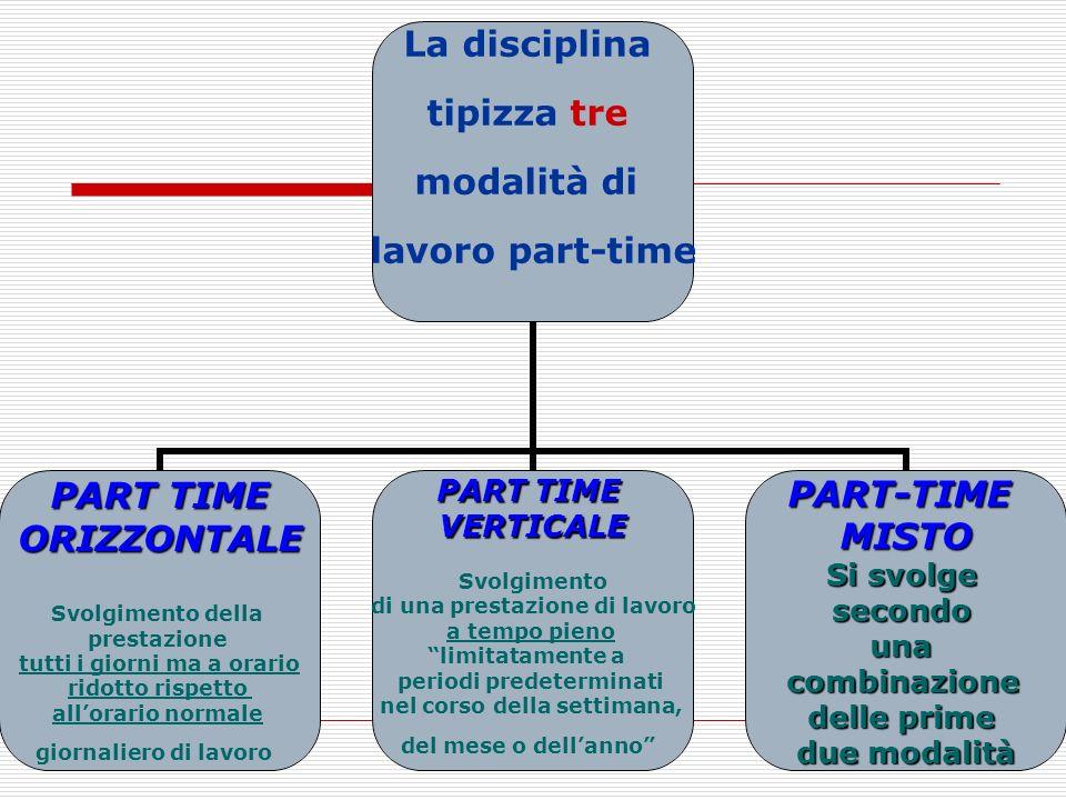 11 La disciplina tipizza tre modalità di lavoro part-time PART TIME ORIZZONTALE Svolgimento della prestazione tutti i giorni ma a orario ridotto rispe