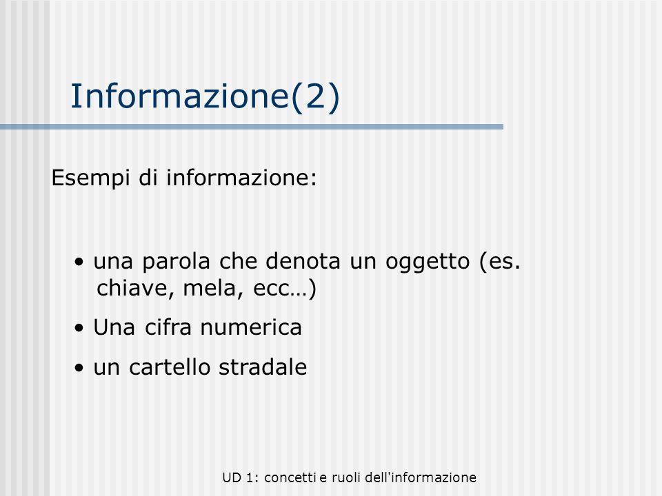UD 1: concetti e ruoli dell'informazione Informazione(2) una parola che denota un oggetto (es. chiave, mela, ecc…) Una cifra numerica un cartello stra