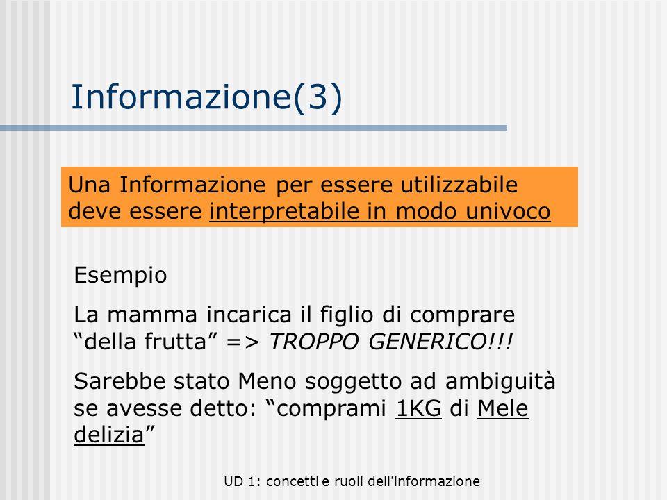 UD 1: concetti e ruoli dell'informazione Informazione(3) Una Informazione per essere utilizzabile deve essere interpretabile in modo univoco Esempio L