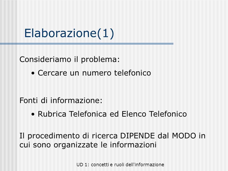 UD 1: concetti e ruoli dell'informazione Elaborazione(1) Consideriamo il problema: Cercare un numero telefonico Fonti di informazione: Rubrica Telefon