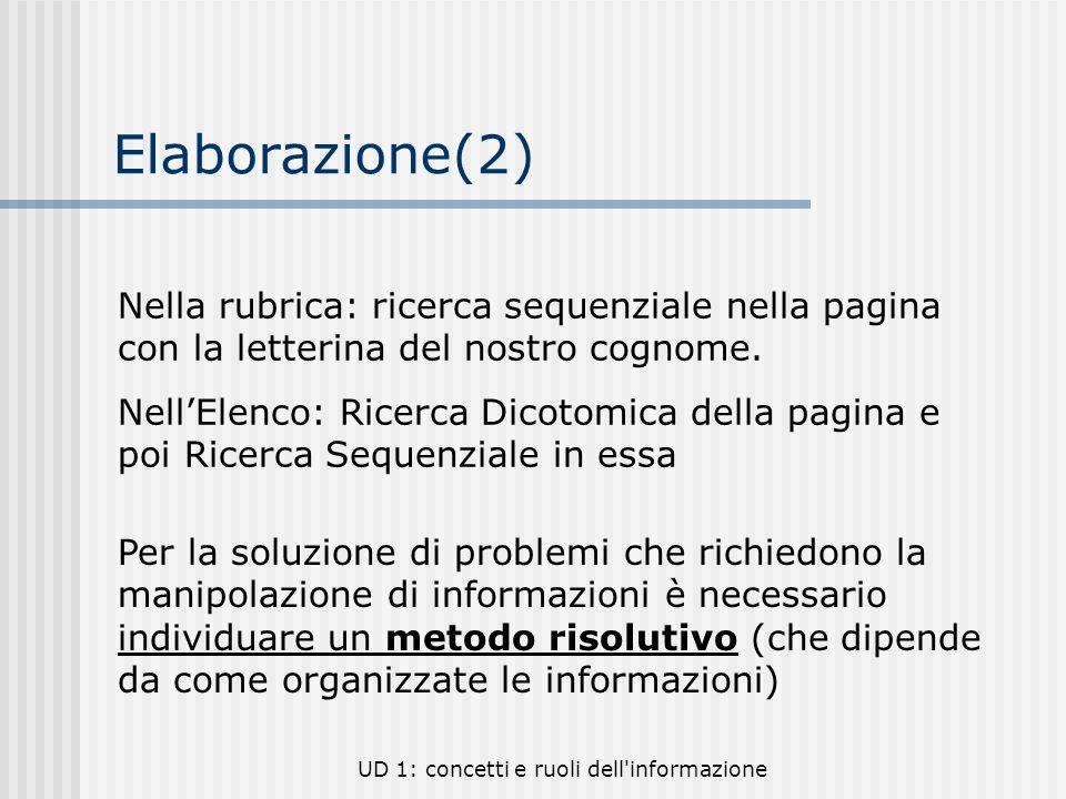 UD 1: concetti e ruoli dell'informazione Elaborazione(2) Nella rubrica: ricerca sequenziale nella pagina con la letterina del nostro cognome. NellElen