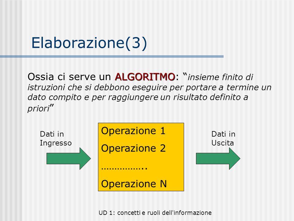 UD 1: concetti e ruoli dell'informazione Elaborazione(3) ALGORITMO Ossia ci serve un ALGORITMO: insieme finito di istruzioni che si debbono eseguire p