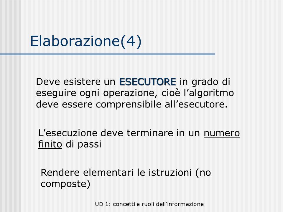 UD 1: concetti e ruoli dell'informazione Elaborazione(4) ESECUTORE Deve esistere un ESECUTORE in grado di eseguire ogni operazione, cioè lalgoritmo de