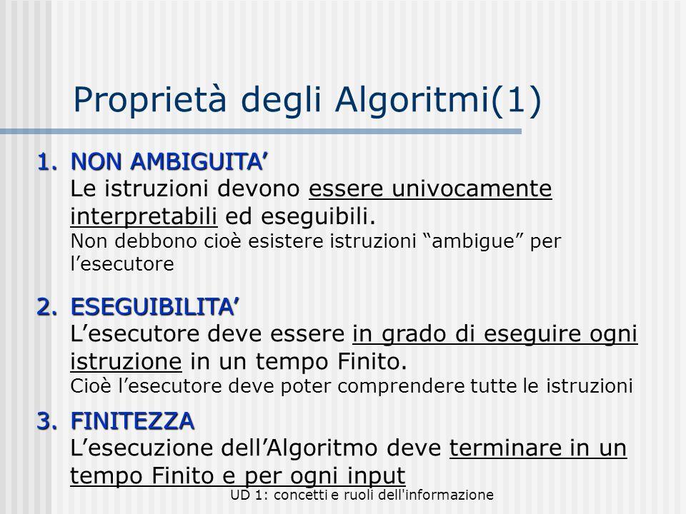 UD 1: concetti e ruoli dell'informazione Proprietà degli Algoritmi(1) 1.NON AMBIGUITA 1.NON AMBIGUITA Le istruzioni devono essere univocamente interpr