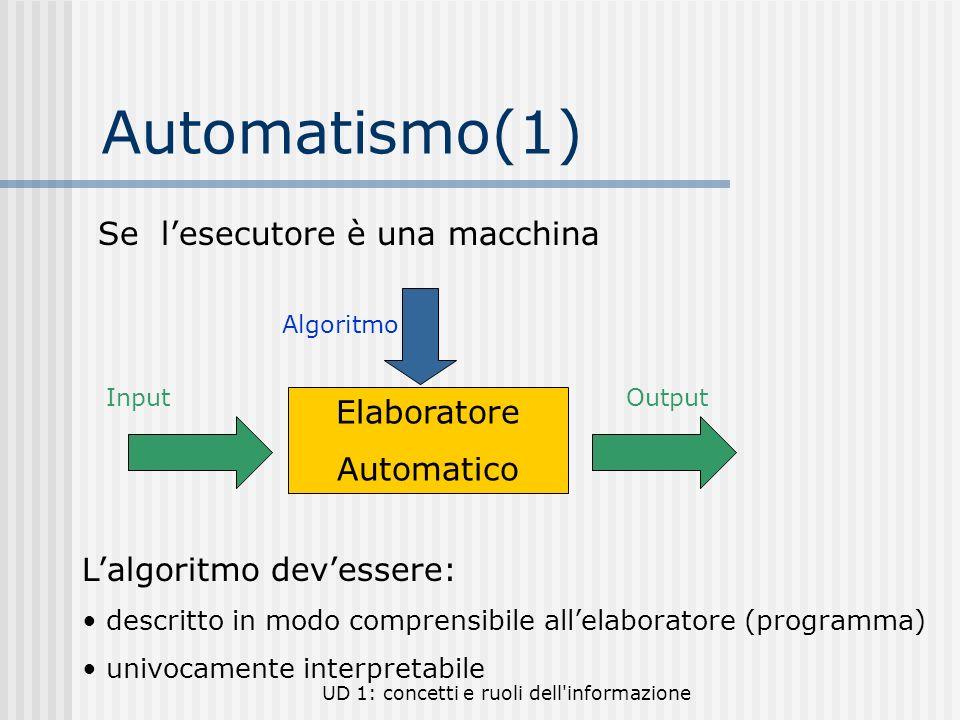UD 1: concetti e ruoli dell'informazione Automatismo(1) Se lesecutore è una macchina Elaboratore Automatico InputOutput Algoritmo Lalgoritmo devessere