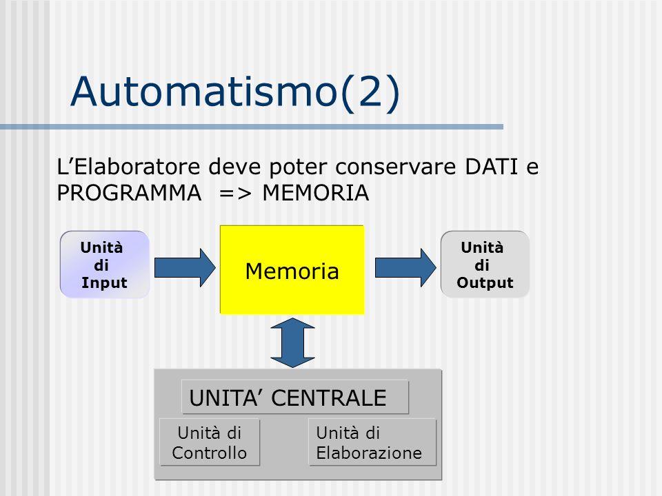 Automatismo(2) LElaboratore deve poter conservare DATI e PROGRAMMA => MEMORIA UNITA CENTRALE Unità di Controllo Unità di Elaborazione Unità di Input U