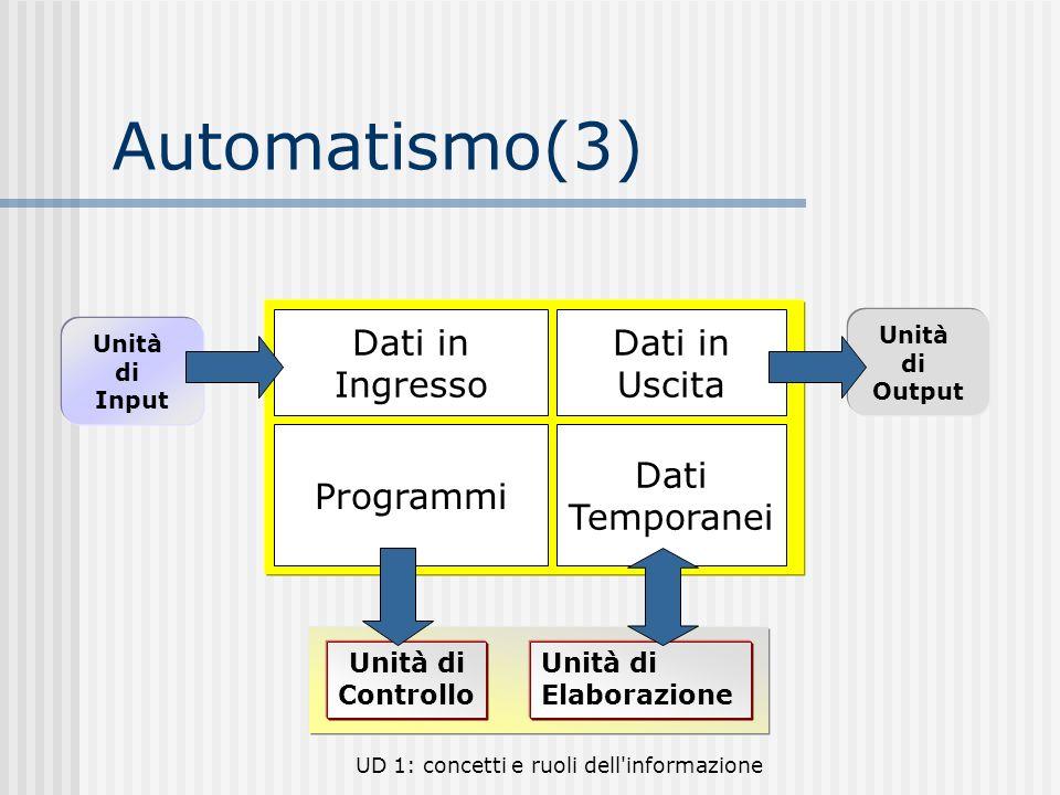 UD 1: concetti e ruoli dell'informazione Automatismo(3) Programmi Dati Temporanei Dati in Ingresso Dati in Uscita Unità di Controllo Unità di Elaboraz