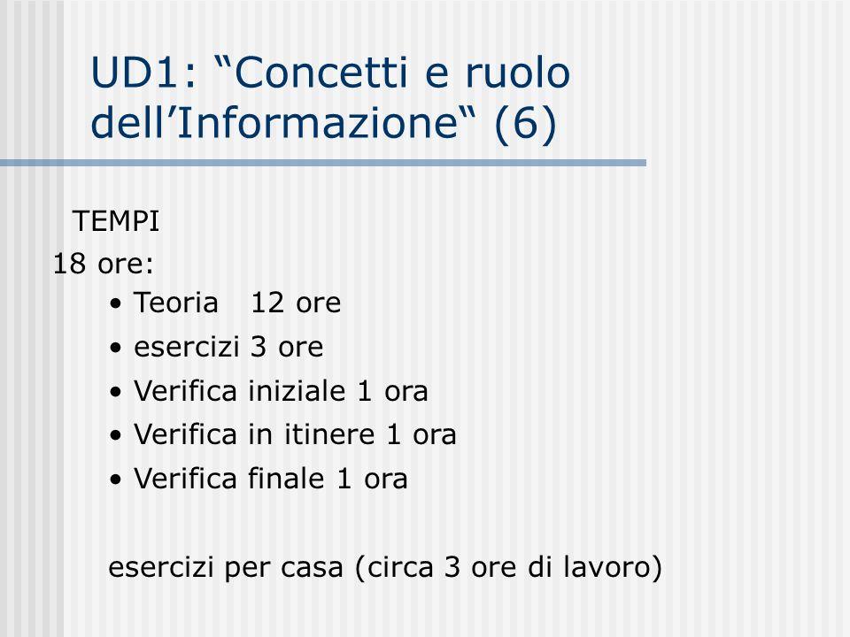 UD1: Concetti e ruolo dellInformazione (6) Teoria 12 ore esercizi 3 ore Verifica iniziale 1 ora Verifica in itinere 1 ora Verifica finale 1 ora eserci