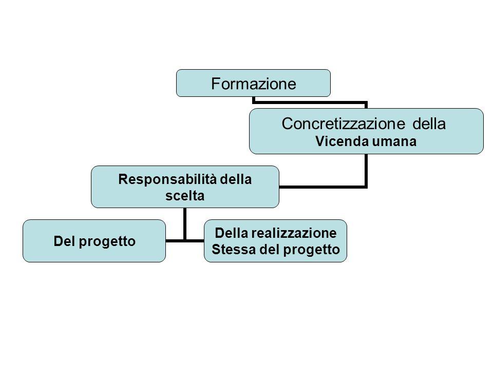 Formazione Concretizzazione della Vicenda umana Responsabilità della scelta Del progetto Della realizzazione Stessa del progetto
