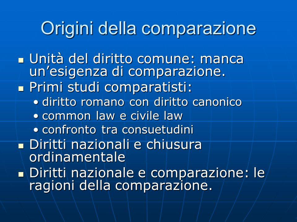 Origini della comparazione Unità del diritto comune: manca unesigenza di comparazione. Unità del diritto comune: manca unesigenza di comparazione. Pri