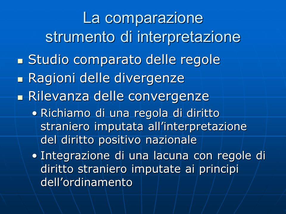La comparazione strumento di interpretazione Studio comparato delle regole Studio comparato delle regole Ragioni delle divergenze Ragioni delle diverg