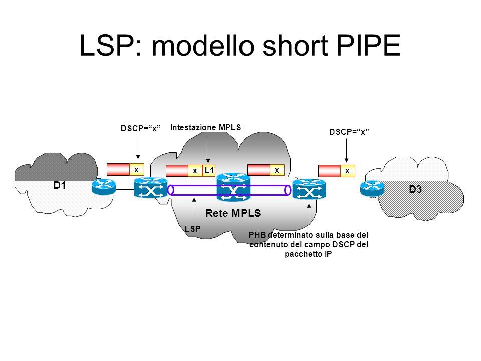 Rete MPLS D1 D3 x L1 x x DSCP=x Intestazione MPLS LSP x L2 PHB determinato sulla base del contenuto dellelemento esterno dellintestazione MPLS LSP: mo