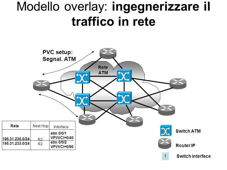 Modello overlay: vantaggi Allocazione di banda sui PVC ATM Differenziazione dei flussi di traffico ATM Possibilità di ingegnerizzare il traffico in re