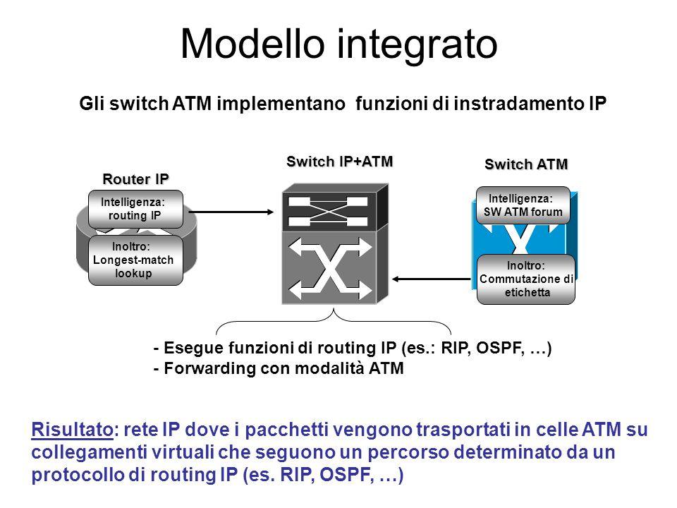 Modello overlay: svantaggi Gestione di 2 reti differenti (ATM e IP) Limitata scalabilità (interfaccia SAR-ATM 622 Mbit/s) Cell tax Stress del protocol