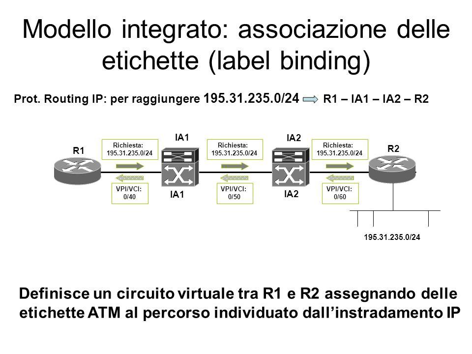Modello integrato: associazione delle etichette (label binding) Nel modello integrato il collegamento virtuale non puo essere realizzato dalla segnala