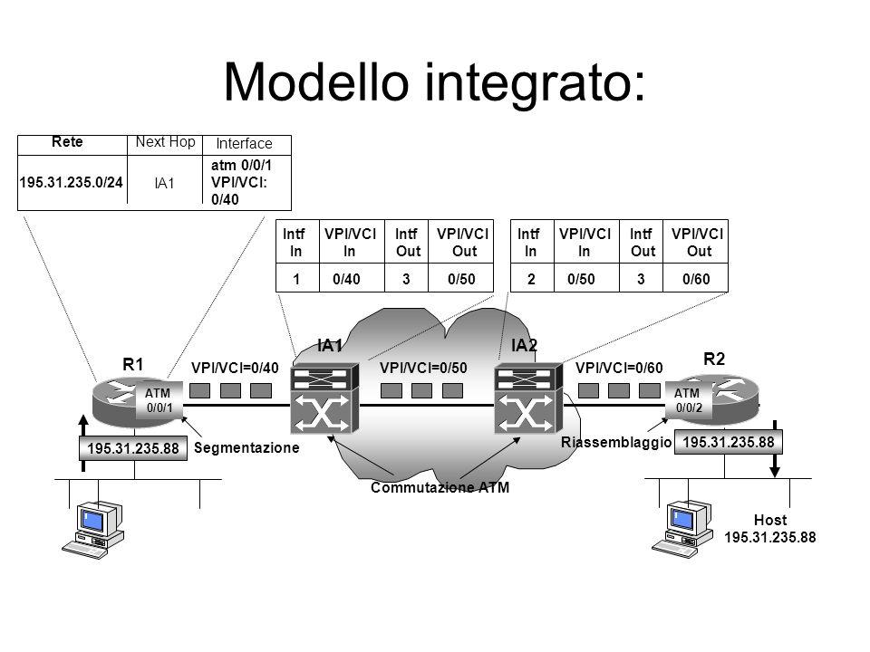 Modello integrato: associazione delle etichette (label binding) Definisce un circuito virtuale tra R1 e R2 assegnando delle etichette ATM al percorso