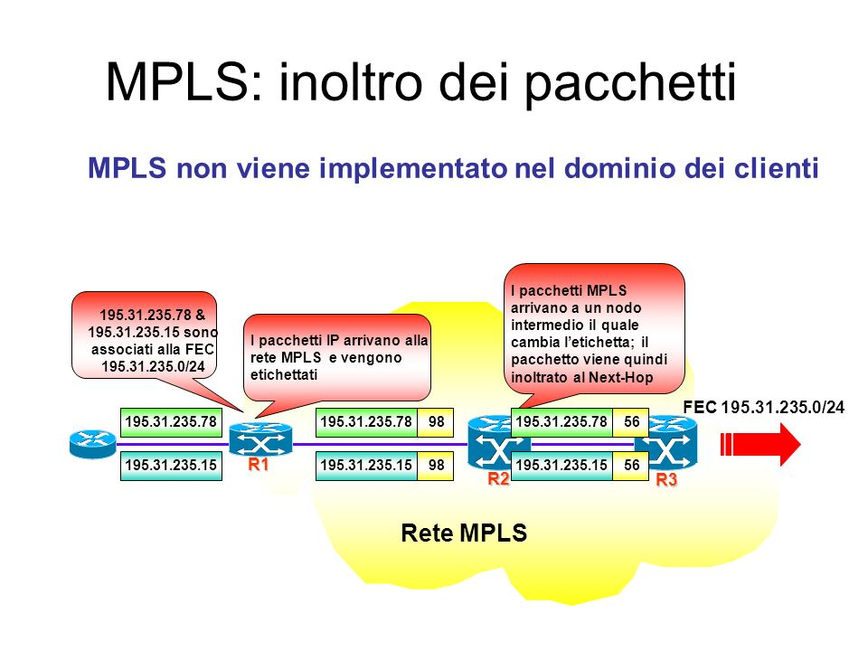 MPLS: modalità di funzionamento IGP Il nodo in ingresso al dominio MPLS assegna letichetta in accordo alla FEC Label Imposition (Label Imposition) Pac
