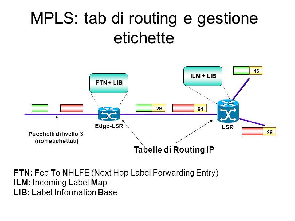 MPLS: architettura di rete ATM/FR LSR Edge-LSR Sito Cliente SDH POP POP